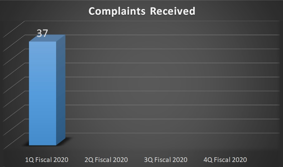 37 Complaints received in 1Q Fiscal 2020