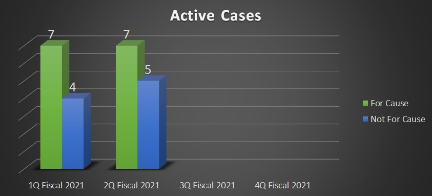 7 For Cause Active Cases, 5 Not for Cause Active Cases
