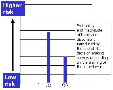 Chart of probability and magnitude of harm and discomfort introduced by the end-of-life decision-making survey, depending on the training of the interviewer.