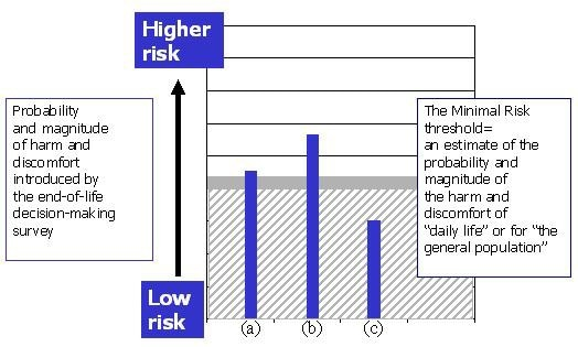 Chart of probability and magnitude of harm and discomfort introduced by the end-of-life decision-making survey.