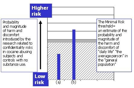 Chart of probability and magnitude of harm and discomfort introduced by the research related to confidentiality risks in cocaine abusing subjects and controls with no substance abuse.