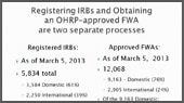 When the Assurance Comes A Knockin': OHRP's FWA and IRB Registration Processes