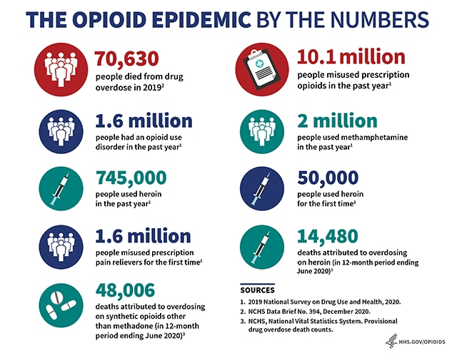 Opioid Epidemic by the Numbers