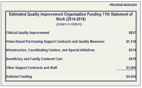 Estimated Quality Improvement Organization Funding 11th Statement of Work (2014-2018)