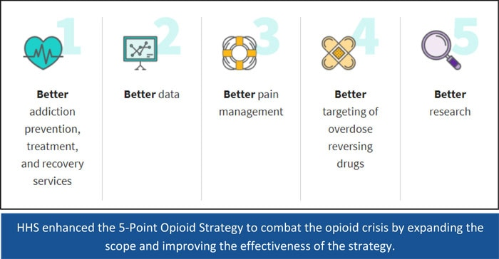 HHS enhanced the 5-Point Opioid Strategy