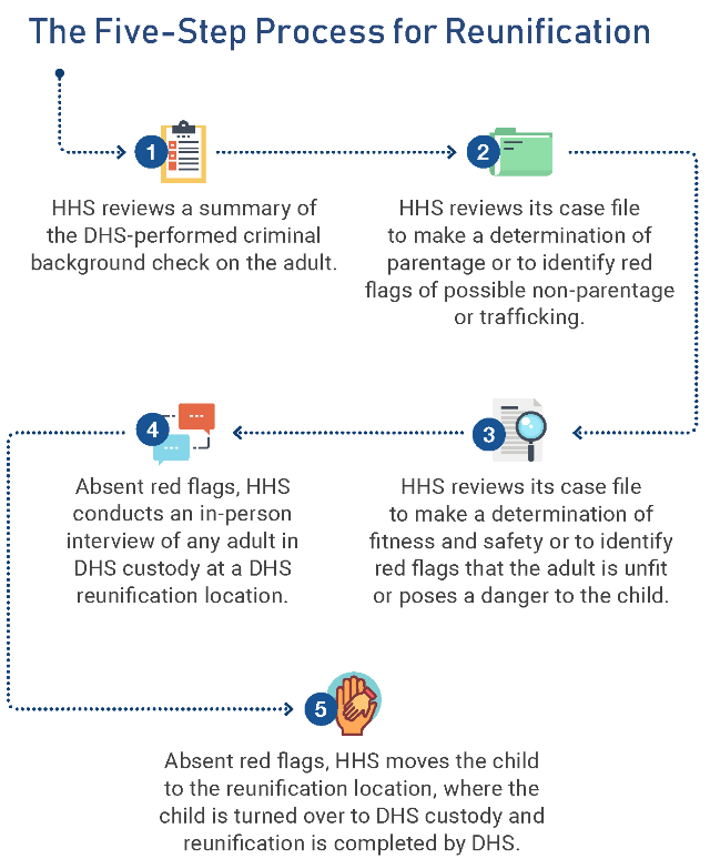 There are 5 key steps in the tri-department plan for reunifying a parent and child in government custody.