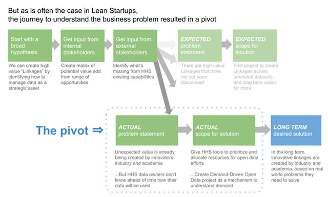 But as is often the case in Lean Startups, the journey to understand the business problem resulted in a pivot