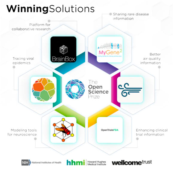 Open Science Winning Solutions Infographic