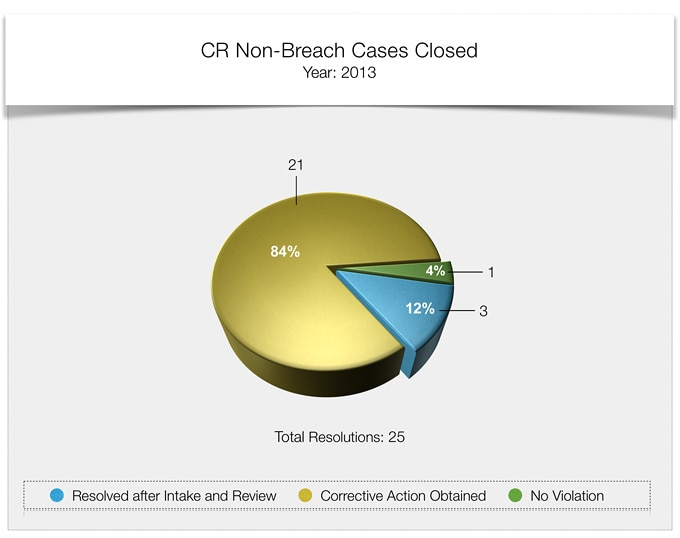 compliance review non breach cases closed 2013
