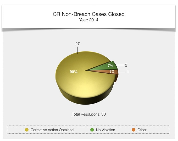 compliance review non breach cases closed 2014