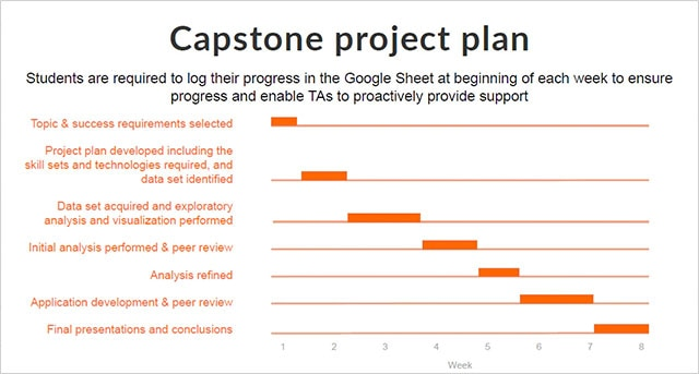 Capstone Project Plan: Students are required to log their progress in the Google Sheet at the beginning of each week to ensure progress and enable TAs to proactively provide support