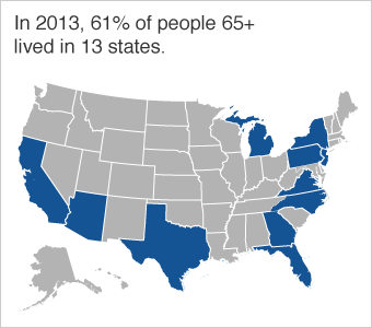 In 2013, 61% of people 65+ lived in the following 13 states: California​, ​Florida​, ​Texas​, ​New York, ​Pennsylvania​, ​Ohio​, ​Illinois​, ​Michigan​, ​North Carolina​, ​New Jersey​, ​Georgia​, ​Virginia, ​and Arizona.​