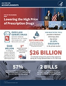Lowering the High Price of Prescription Drugs Fact Sheet