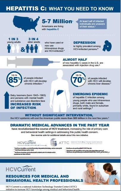 Hepatitis C Infographic