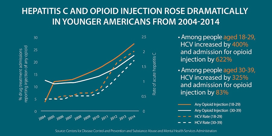 Hepatitis C and Opioid Injection Rose Dramatically in Younger Americans from 2004 to 2014