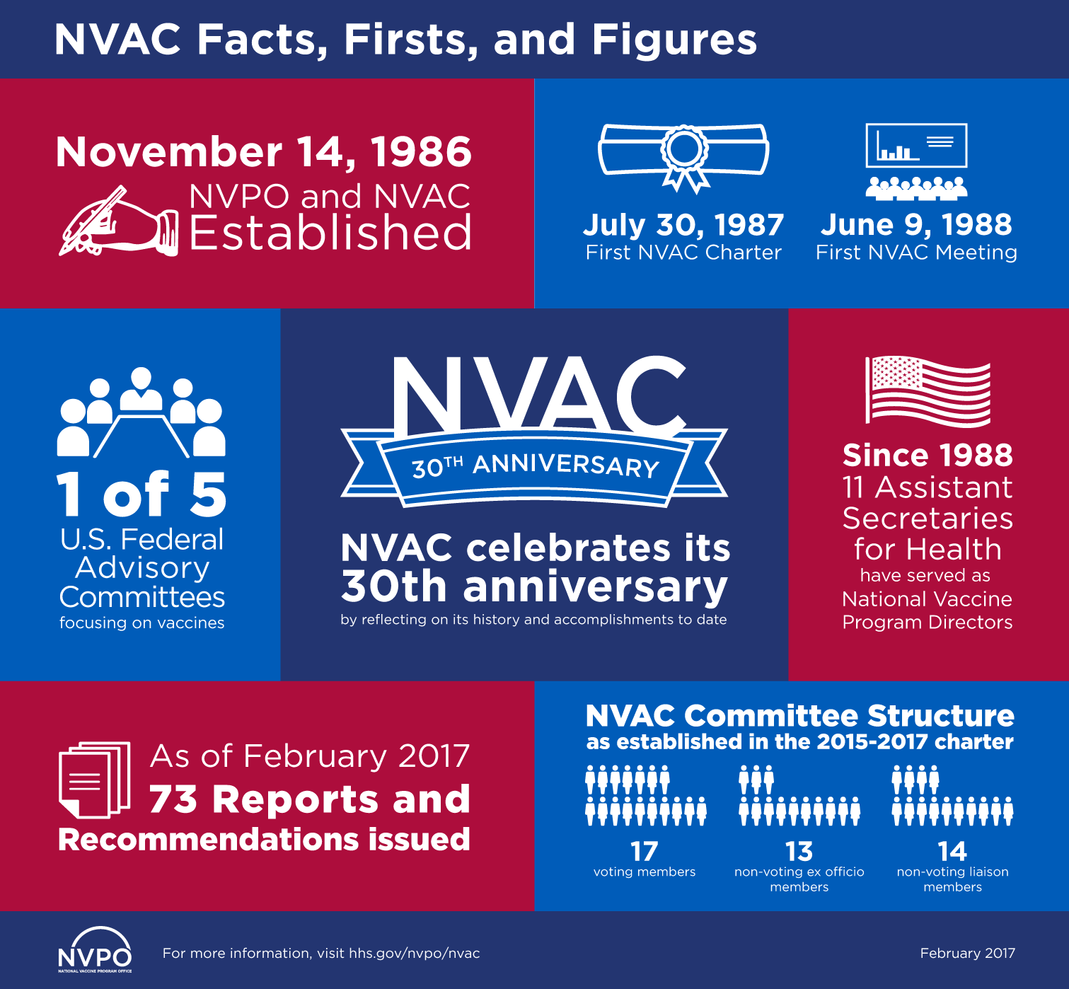 NVAC Facts, Firsts, and Figures. November 14, 1986: NVPO and NVAC established. July 30, 1987: First NVAC Charter. June 9, 1988: First NVAC meeting. 1 of 5 U.S. Federal Advisory Committees focusing on vaccines. NVAC 30th Anniversary
