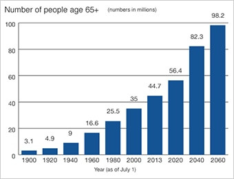 Bar graph depicting a dramatic increase of the number of people age 65+ from 3.1 million in 1900 to 98.2 million in 2060.