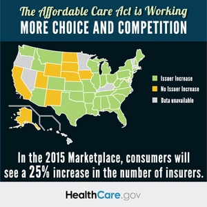 The Affordable Care Act is working. More choice and competition.
