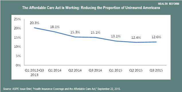 The Affordale Care Act is Working: Reducing the Proportion of Uninsured Americans