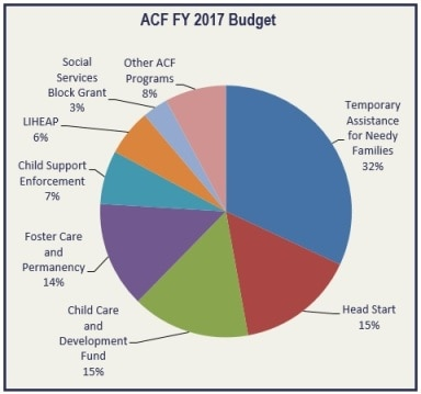 ACF FY 2017 Budget pie chart: TANF (29%) , Head Start (17%), Child Care and Development Fund (16%), Foster Care and Permanency (13%), LIHEAP (8%) Child Support Enforcement and Family Support Services (7%), Social Services Block Grant (3%), and Other ACF Programs (7%).