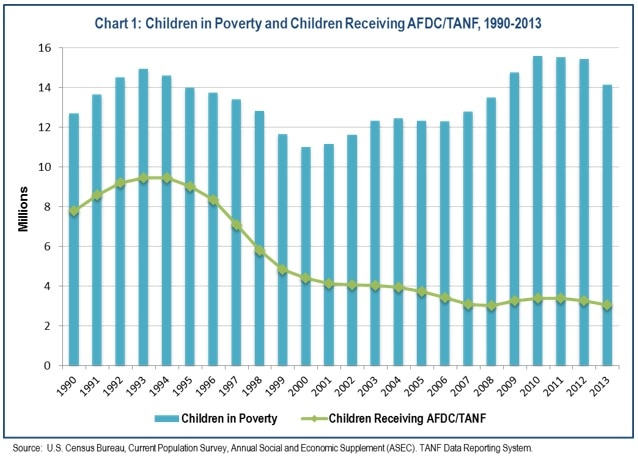 Chart 1: Children in Poverty and Children Receiving AFDC/TANF, 1990-2013