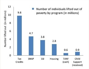 Number of individuals lifed out of poverty by program (in millions). 9.8 Tax Credits, 4.7 SNAP, 3.8 SSI, 2.8 Housing, 0.6 TANF (cash), 0.9 Child Support (received).