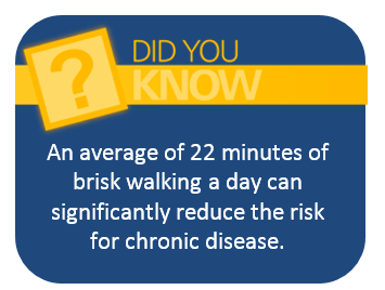 An average of 22 minutes of brisk walking a day can significantly reduce the risk for chronic disease.
