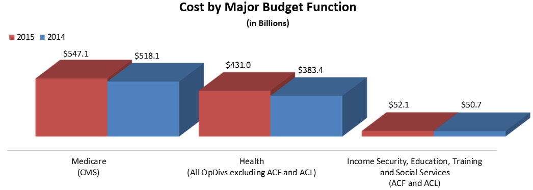 Medicare (CMS)2015: $547.1, 2014: $518.1, Health (All OpDivs exlucding ACF and ACL) 2015: $431.0, 2014: $383.4, Income Security, Education, Training and Social Services (ACF and ACL) 2015: $52.1, 2014: $50.7