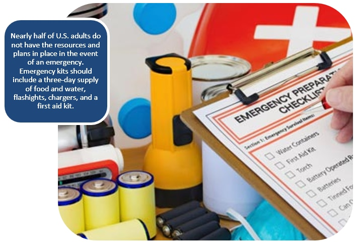 Nearly half of U.S. adults do not have the resources and plans in place in the event of an emergency.  Emergency kits should include a three-day supply of food and water, flashights, chargers, and a first aid kit.