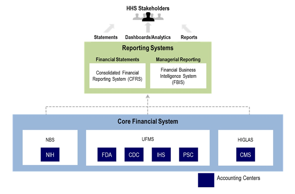 HHS Stakeholders: Statements; Dashboards/Analytics; ReportsReporting Systems: Financial Statements - Consolidated Financial Reporting System (CFRS); Financial Business Intelligence System (FBIS)Core Financial System: NBS-NIH; UFMS-FDA, CDC, IHS, PSC; HIGLAS-CMS