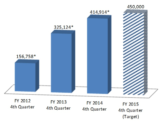 Number of Eligible Providers who Receive an Incentive Payment from CMS Medicare and Medicaid Electronic Health Records Incenvites Programs - FY 2012 4th Quarter: 156,758*, FY 2013 4th Quarter: 325,124*, FY 2014 4th Quarter: 414,914*, FY 2015 4th Quarter: 450,000