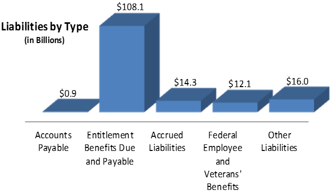 Accounts Payable: $0.9, Entitlement Benefits Due and Payable: $108.1, Accrued Liabilities: $14.3, Federal Employee and Veterans' Benefits: $12.1, Other Liabilities: $16.0