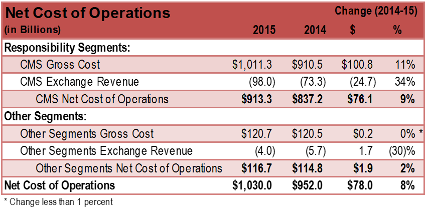 Net Cost Operations