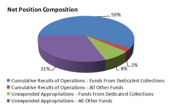 Cumulative Results of Operations - Funds from Dedicated Collections: 59%, Cumulative Results of Operations - All Other Funds: 2%, Unexpended Appropriations - Funds from Dedicated Collections: 8%, Unexpended Appropriations - All Other Funds: 31%