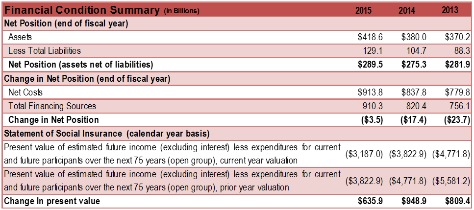 table of key measures