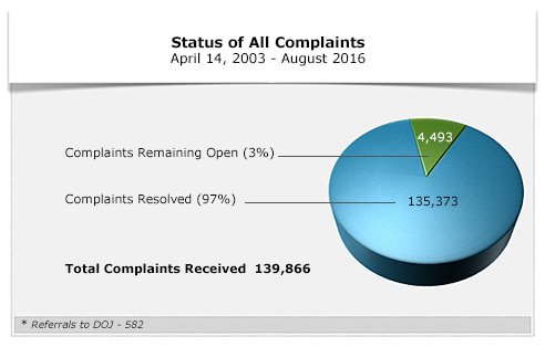 All Complaints Chart August 2016