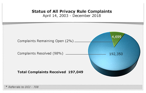 Status of All Privacy Rule Complaints - December 2018