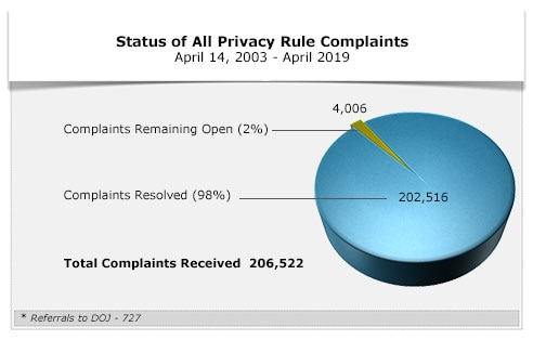 Status of All Privacy Rule Complaints - April 2019