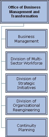 Org Chart for The Assistant Secretary for Administration (ASA) created the Office of Business Management and Transformation (OBT)