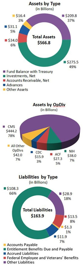 Asset by type.