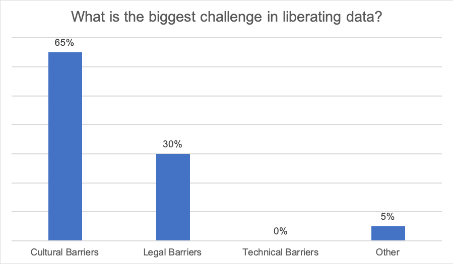What is the biggest challenge in liberating data? 65% Cultural barriers, 30% Legal barriers, 0% Technical barriers, 5% Other