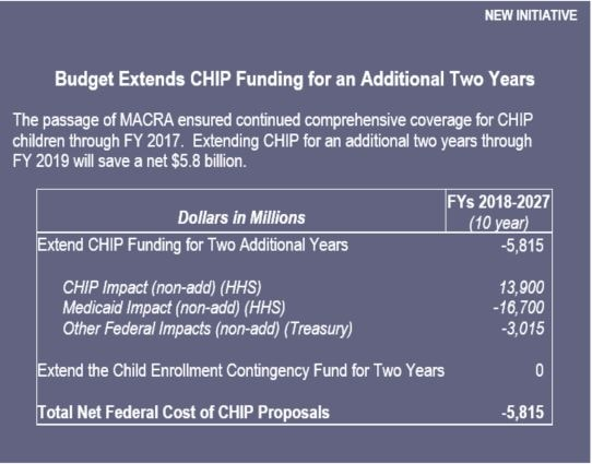 Budget Extends CHIP Funding for an Additional Two Years.