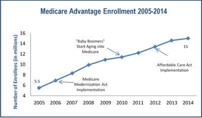 FY2015 Budget in Brief - CMS Medicare | HHS.gov