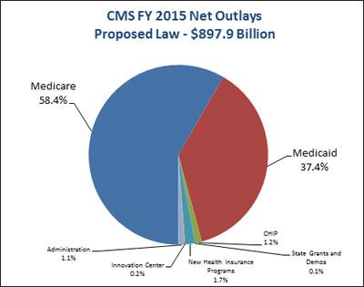 CMS FY 2015 Net Outlays