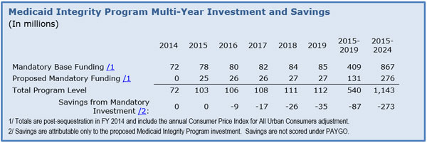 Medicaid Integrity Program Multi-Year Investment and Savings