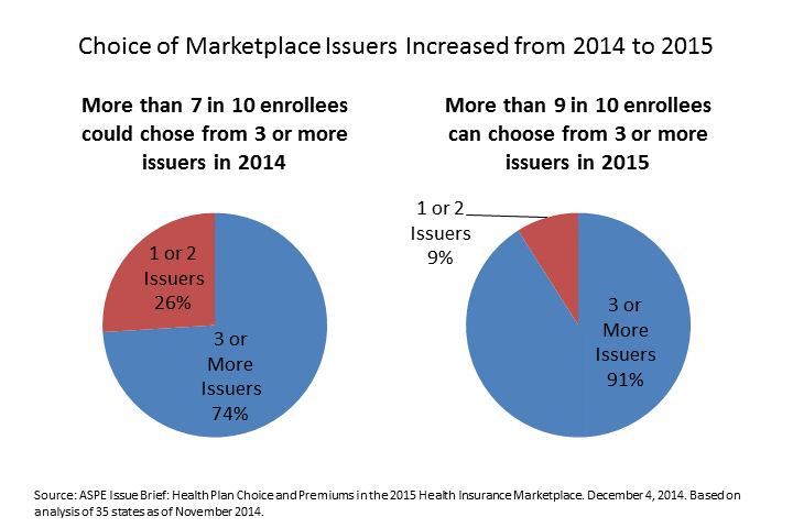 The figure shows that choice of qualified health plans in states supported by the Federally-facilitated Marketplace has increased from 2014 to 2015. One pie chart shows that for 2014, 74 percent of Marketplace enrollees had a choice of 3 or more issuers, and another pie chart indicates that in 2015, 91 percent of Marketplace enrollees had a choice of 3 or more issuers.