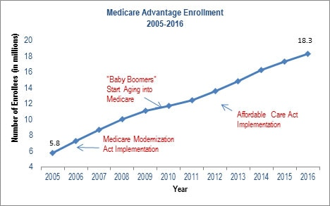 Since 2005, Medicare Advantage enrollment has significantly increased from 5.8 million to a projected 18.3 million in 2016.