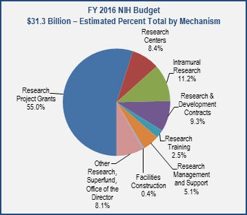 Of the FY 2016 NIH Budget of $31.3 billion, 55.0% percent would go towards research and project grants. The remaining amounts would go towards intramural research (11.2%), research and development contracts (9.3%), research centers (8.4%), other research (8.1%), research management and support (5.1%), research training (2.5%), and facilities and construction (0.4%).