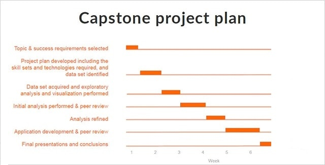 Capstone Project Plan chart. Topic & success requirements selected (Week 1), Project Plan developed including the skill sets and technologies required and data set identified (Week 1.5-2.5), Data set acquired and exploratory analysis and visualization performed (Week 2), Initial analysis performed & peer review (Week 3-4.5), Analysis refined (Week 4), Application development & peer review (Week 5-6.5), Final presentations and conclusions (Week 6.5).