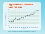 Read a blog post about the June 2016 edition of CDC Vital Signs on Legionnaires' disease outbreaks.
